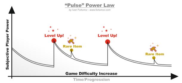 Pulse Power Law by Ivan Fortunov fortunovi.com