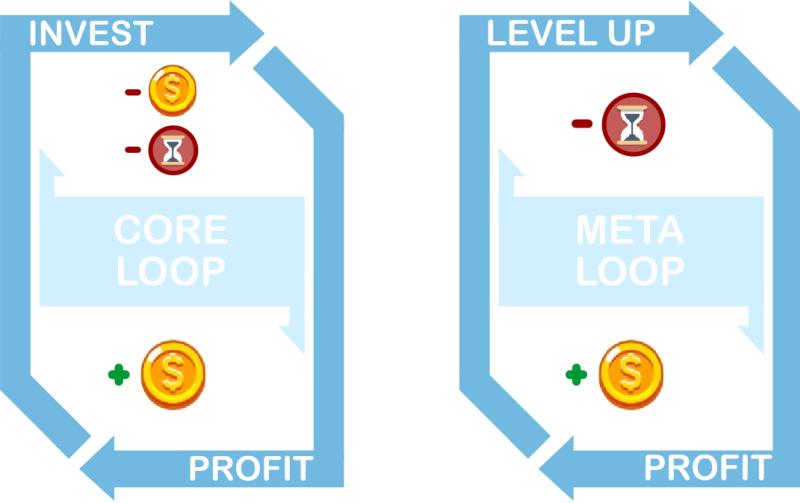 Core VS Meta Loop
